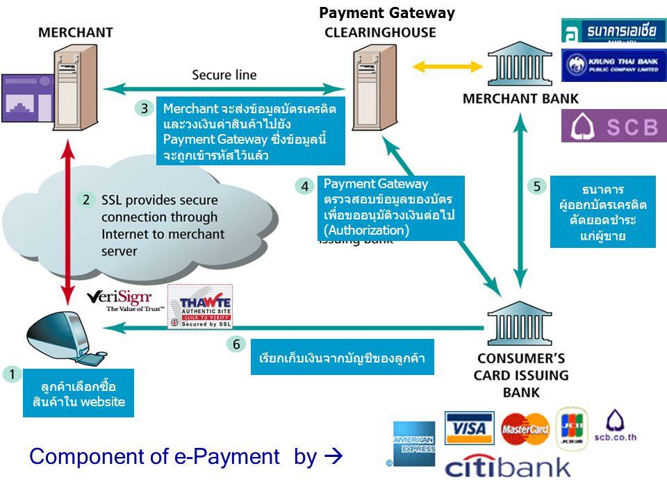 e-Payment  ระบบแสดงใบเรียกเก็บเงินและชำระเงิน (eBPP) –เป็นระบบการแสดงใบเรียกเก็บเงินหรือใบแจ้งหนี้อีเล็กทรอนิกส์ ขององค์กรที่มีฐานลูกค้าจำนวนมาก ซึ่งลูกค้าสามารถเลือกชำระเงิน ด้วยบัตรเครดิตหรือตัดผ่านบัญชีธนาคารก็ได้ เช่น การให้บริการ แจ้งหนี้ค่าโทรศัพท์ ค่าน้ำประปา ค่าไฟฟ้า –ปัจจุบันมีผู้ให้บริการอยู่รายเดียว เนื่องจากยังไม่เป็นที่นิยม แพร่หลายเพราะความไม่สะดวกในการทำสัญญาระหว่างลูกค้า ผู้ใช้บริการกับเจ้าของบริษัทและการยกเลิกสัญญา  ระบบเช็คเคลียริ่ง (ECS) –การชำระเงินด้วยเช็คจะดำเนินงานภายใต้การดูแลของ Electronic Clearing House ของธนาคารแห่งประเทศไทย ซึ่งได้รับความ นิยมสูงมากในการชำระเงินค่าสินค้าในปัจจุบัน ส่วนใหญ่อยู่ใน รูปแบบธุรกิจ B2B มากกว่า B2C เพราะการเคลียริ่งมีต้นทุน