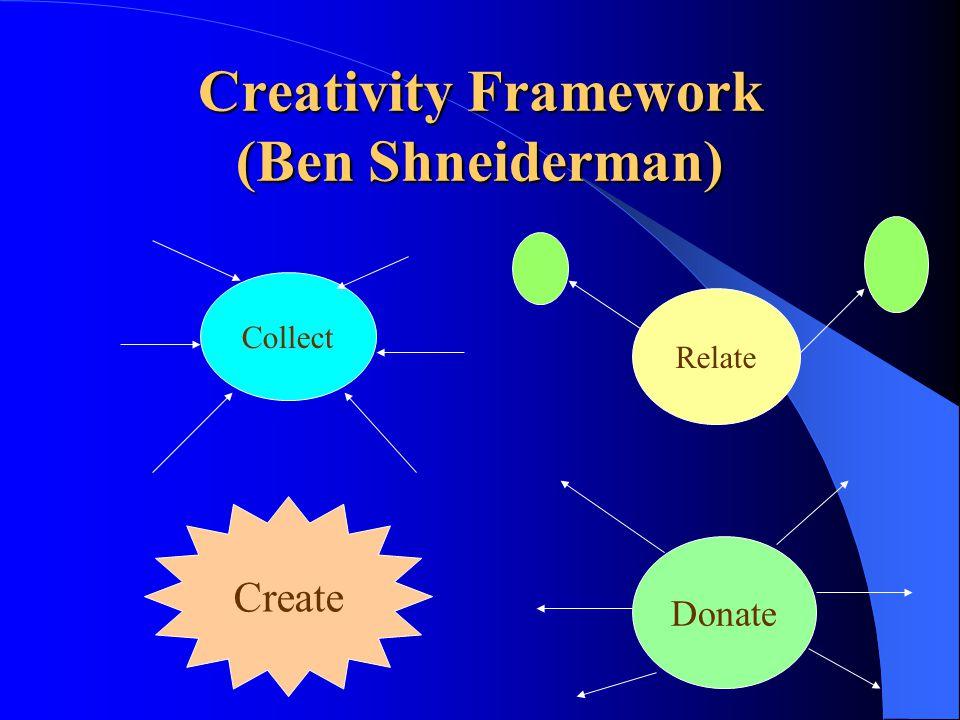 Creativity Framework (Ben Shneiderman) Collect Relate Create Donate