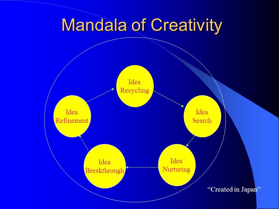 """Mandala of Creativity Idea Recycling Idea Search Idea Refinement Idea Nurturing Idea Breakthrough """"Created in Japan"""""""