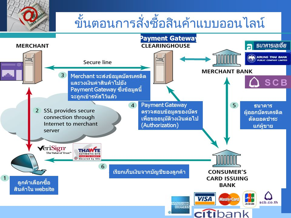 Company LOGO ประเภทของ e-Commerce (e- Advertising and Search agent )