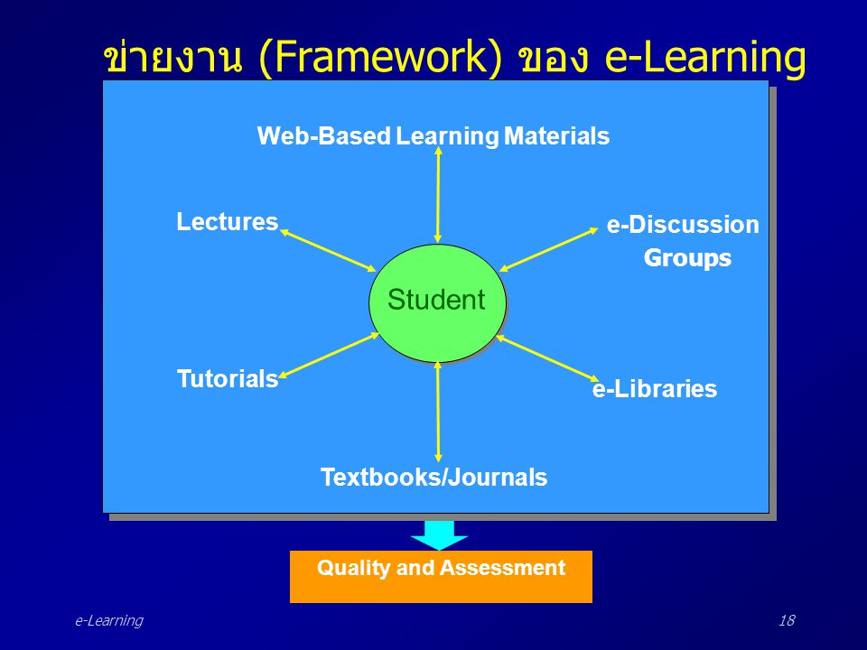 e-Learning18 ข่ายงาน (Framework) ของ e-Learning Student Web-Based Learning Materials Textbooks/Journals Tutorials e-Libraries Lectures e-Discussion Gr