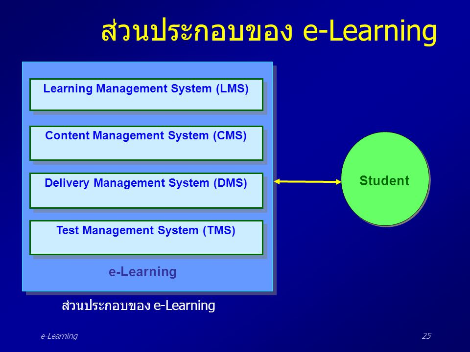 e-Learning25 ส่วนประกอบของ e-Learning Learning Management System (LMS) Content Management System (CMS) Test Management System (TMS) Delivery Managemen