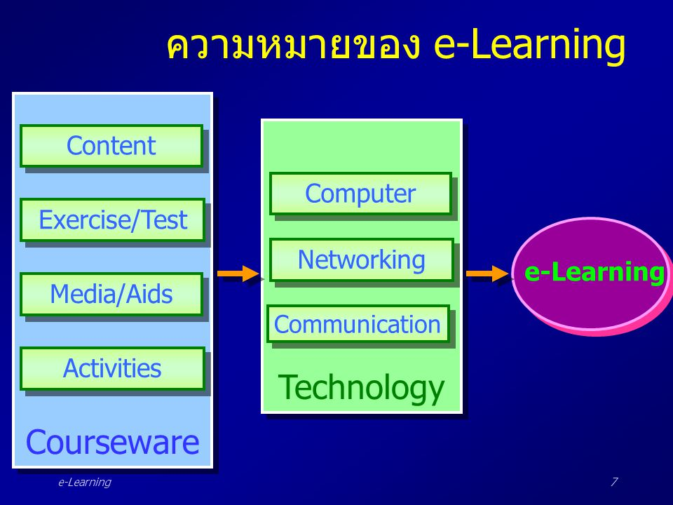 e-Learning28 ส่วนประกอบของ e-Learning : LMS LMS มีหน้าที่ดังนี้ •การบริหารและการจัดการบทเรียน (Administration) •การจัดการรวบรวมเนื้อหาบทเรียน (Organizational Management) •การจัดการด้านเวลา (Time Management) •การรายงานการเรียน (Reporting) •การวิเคราะห์ความต้องการ (Needs Analysis)