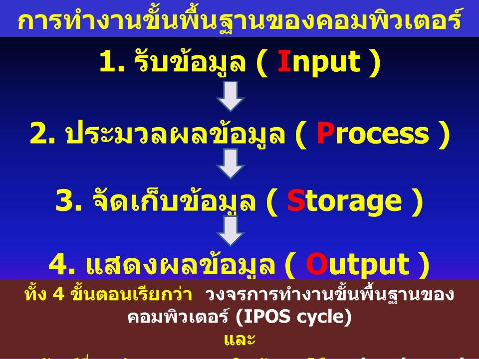 การทำงานขั้นพื้นฐานของคอมพิวเตอร์ 1. รับข้อมูล ( Input ) 2. ประมวลผลข้อมูล ( Process ) 3. จัดเก็บข้อมูล ( Storage ) 4. แสดงผลข้อมูล ( Output ) ทั้ง 4