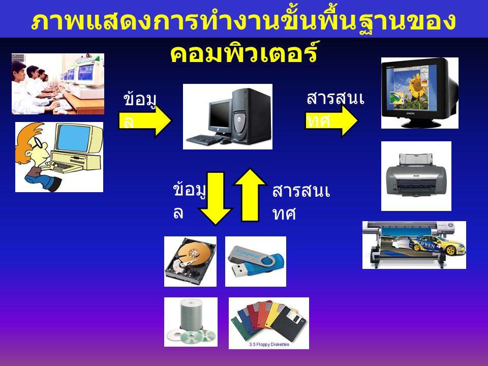 แบ่งเป็น 5 หน่วย องค์ประกอบของระบบคอมพิวเตอร์ 1.หน่วยรับเข้า (Input Unit) 2.
