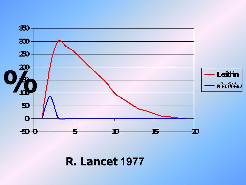 % R. Lancet 1977