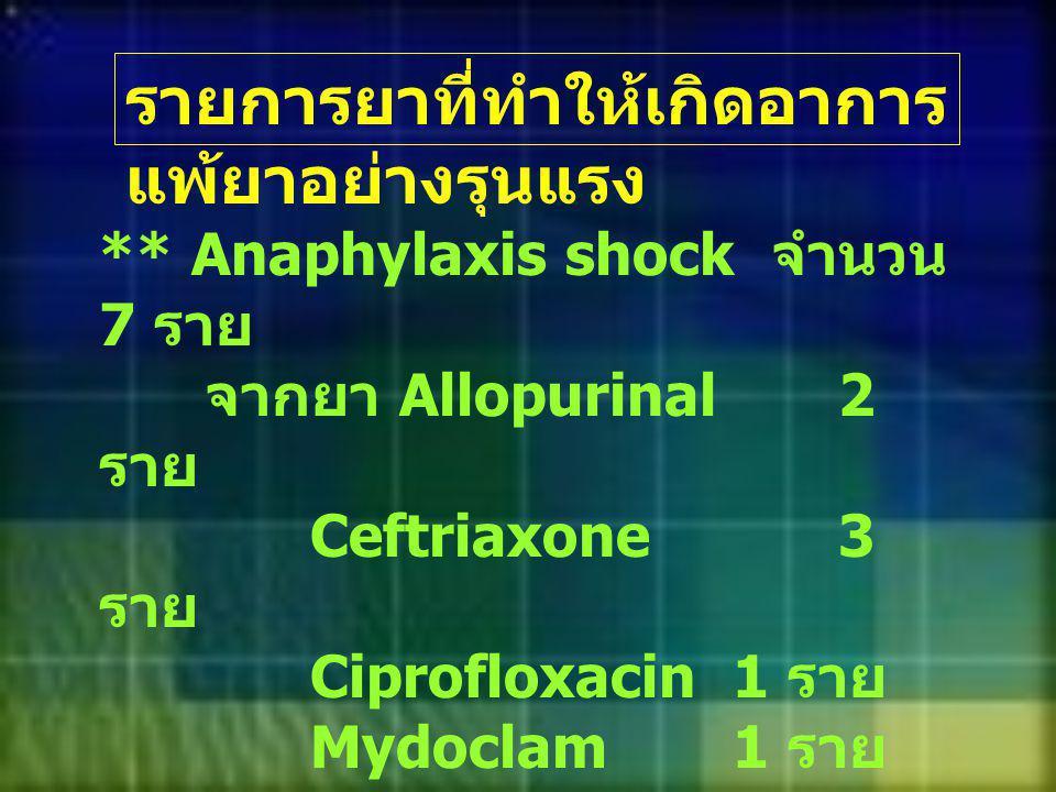 ** Anaphylaxis shock จำนวน 7 ราย จากยา Allopurinal 2 ราย Ceftriaxone3 ราย Ciprofloxacin1 ราย Mydoclam1 ราย รายการยาที่ทำให้เกิดอาการ แพ้ยาอย่างรุนแรง