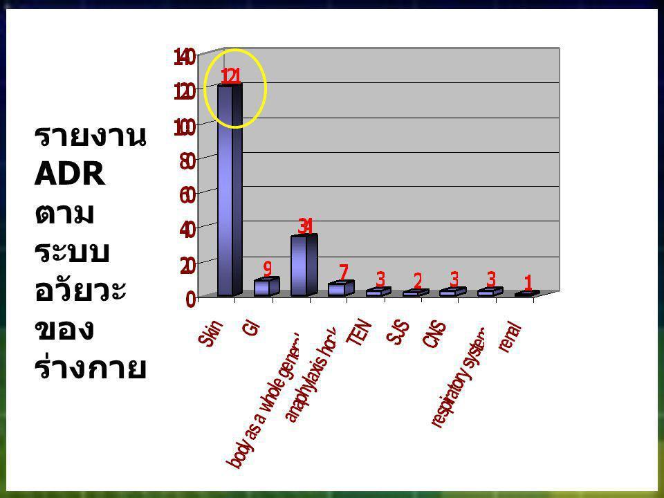 ผู้ป่วยชายไทย อายุ 90 ปี Dx.Chronic ischaemic heart disease, unspecified Med : 26 กย.