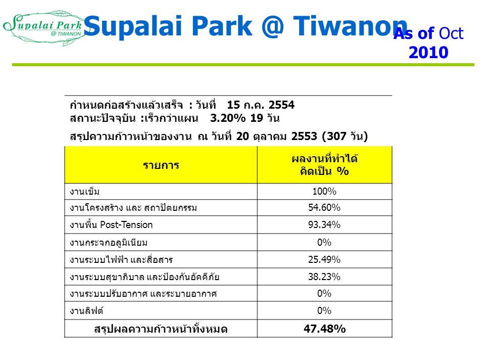 ภาพรวมโครงการ Supalai Park @ Tiwanon As of Oct 2010
