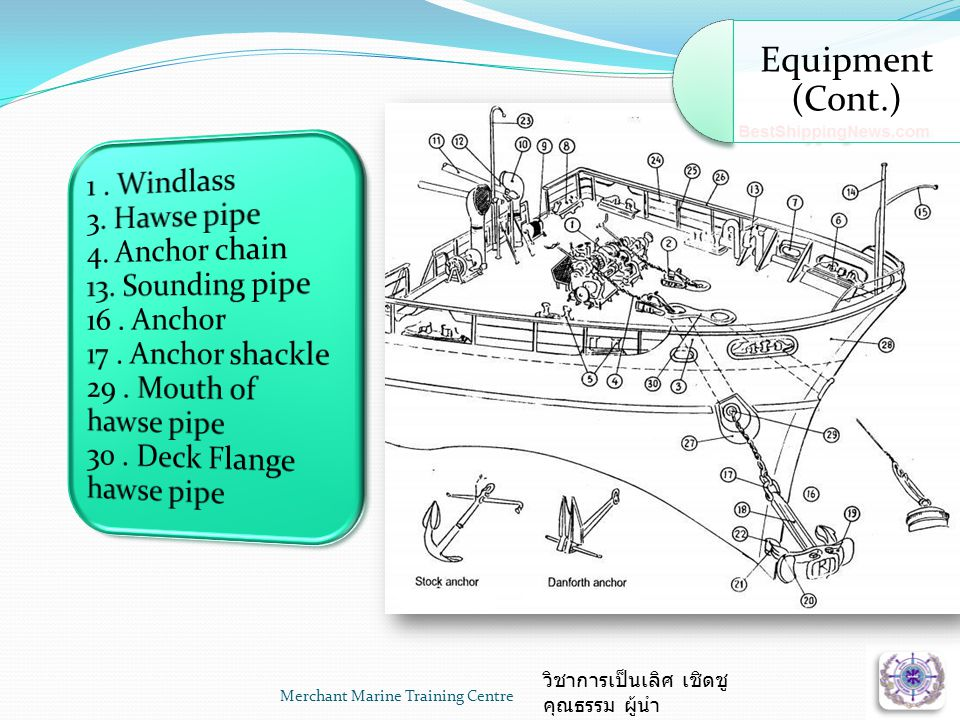 Merchant Marine Training Centre วิชาการเป็นเลิศ เชิดชู คุณธรรม ผู้นำ • Windlass • Shackles / Cable / Chain • Ballard • Chain Bar • Fairlead Pillar / Block • Break Wheel Equipment (Cont.)