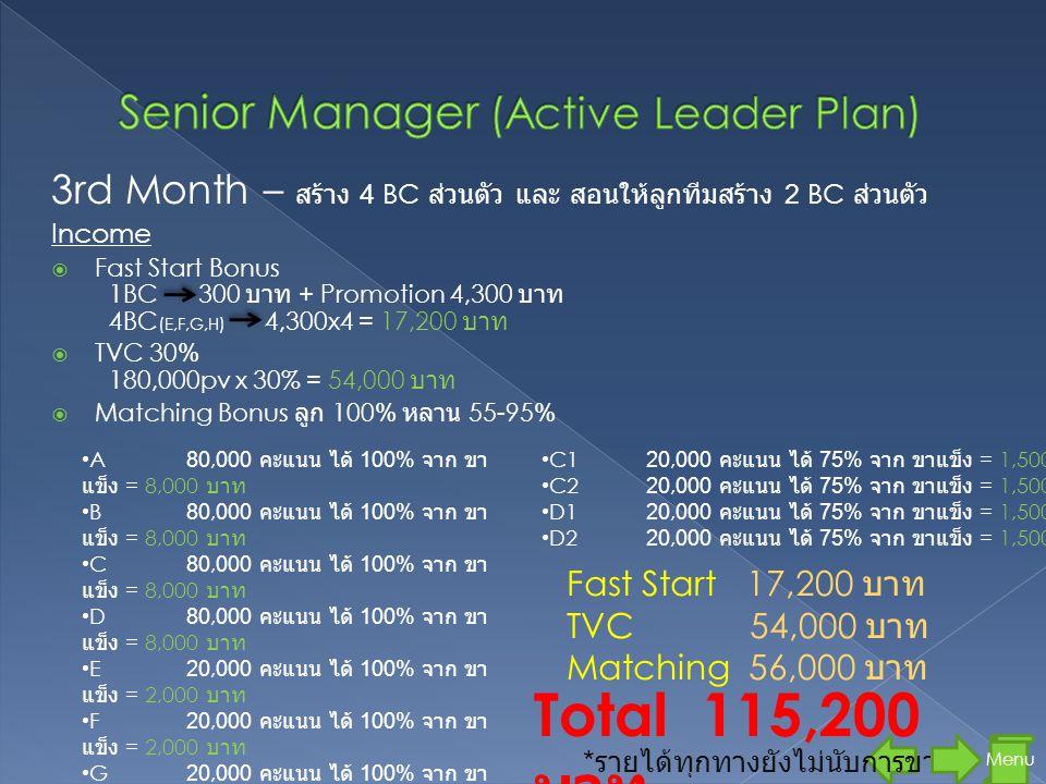 Menu 3rd Month – สร้าง 4 BC ส่วนตัว และ สอนให้ลูกทีมสร้าง 2 BC ส่วนตัว Income  Fast Start Bonus 1BC 300 บาท + Promotion 4,300 บาท 4BC ( E,F,G,H ) 4,300x4 = 17,200 บาท  TVC 30% 180,000pv x 30% = 54,000 บาท  Matching Bonus ลูก 100% หลาน 55-95% Total 115,200 บาท • A80,000 คะแนน ได้ 100% จาก ขา แข็ง = 8,000 บาท • B80,000 คะแนน ได้ 100% จาก ขา แข็ง = 8,000 บาท • C80,000 คะแนน ได้ 100% จาก ขา แข็ง = 8,000 บาท • D80,000 คะแนน ได้ 100% จาก ขา แข็ง = 8,000 บาท • E20,000 คะแนน ได้ 100% จาก ขา แข็ง = 2,000 บาท • F20,000 คะแนน ได้ 100% จาก ขา แข็ง = 2,000 บาท • G20,000 คะแนน ได้ 100% จาก ขา แข็ง = 2,000 บาท • H20,000 คะแนน ได้ 100% จาก ขา แข็ง = 2,000 บาท • A120,000 คะแนน ได้ 75% จาก ขาแข็ง = 1,500 บาท • A220,000 คะแนน ได้ 75% จาก ขาแข็ง = 1,500 บาท • B120,000 คะแนน ได้ 75% จาก ขาแข็ง = 1,500 บาท • B220,000 คะแนน ได้ 75% จาก ขาแข็ง = 1,500 บาท • C120,000 คะแนน ได้ 75% จาก ขาแข็ง = 1,500 บาท • C220,000 คะแนน ได้ 75% จาก ขาแข็ง = 1,500 บาท • D120,000 คะแนน ได้ 75% จาก ขาแข็ง = 1,500 บาท • D220,000 คะแนน ได้ 75% จาก ขาแข็ง = 1,500 บาท * รายได้ทุกทางยังไม่นับการขาย Fast Start 17,200 บาท TVC 54,000 บาท Matching 56,000 บาท