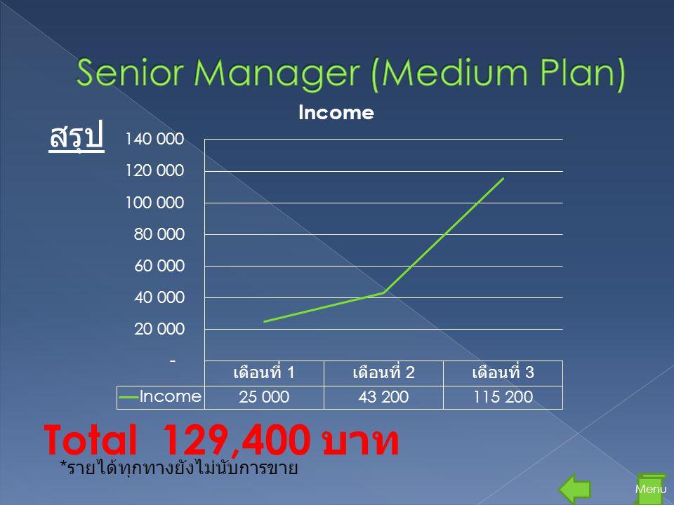 สรุป Menu Total 129,400 บาท * รายได้ทุกทางยังไม่นับการขาย