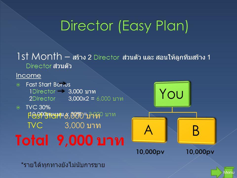 1st Month – สร้าง 2 Director ส่วนตัว และ สอนให้ลูกทีมสร้าง 1 Director ส่วนตัว Income  Fast Start Bonus 1Director 3,000 บาท 2Director 3,000x2 = 6,000 บาท  TVC 30% 10,000 คะแนน x 30% = 3,000 บาท 10,000pv Menu Total 9,000 บาท * รายได้ทุกทางยังไม่นับการขาย Fast Start 6,000 บาท TVC 3,000 บาท