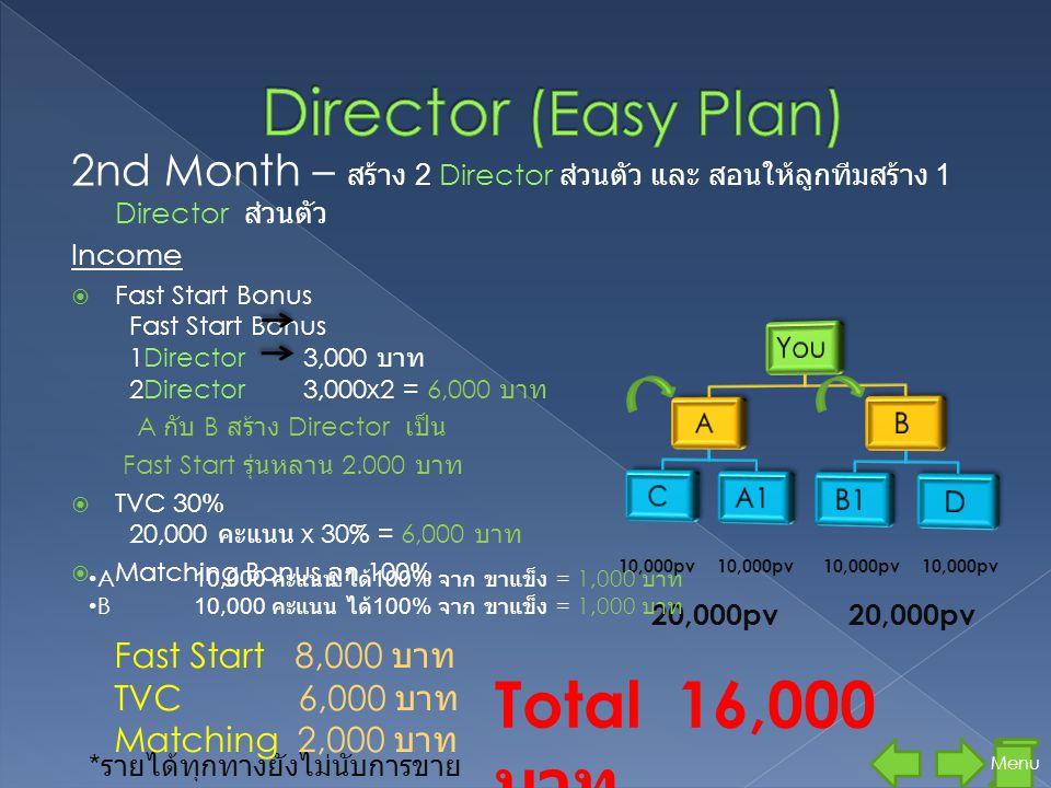2nd Month – สร้าง 2 Director ส่วนตัว และ สอนให้ลูกทีมสร้าง 1 Director ส่วนตัว Income  Fast Start Bonus Fast Start Bonus 1Director 3,000 บาท 2Director 3,000x2 = 6,000 บาท A กับ B สร้าง Director เป็น Fast Start รุ่นหลาน 2.000 บาท  TVC 30% 20,000 คะแนน x 30% = 6,000 บาท  Matching Bonus ลูก 100% 10,000pv 20,000pv Menu • A10,000 คะแนน ได้ 100% จาก ขาแข็ง = 1,000 บาท • B10,000 คะแนน ได้ 100% จาก ขาแข็ง = 1,000 บาท Total 16,000 บาท * รายได้ทุกทางยังไม่นับการขาย Fast Start 8,000 บาท TVC 6,000 บาท Matching 2,000 บาท