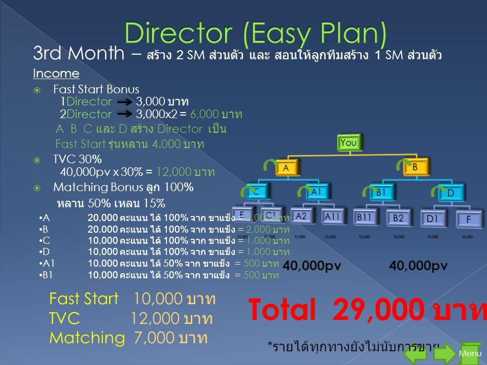 3rd Month – สร้าง 2 SM ส่วนตัว และ สอนให้ลูกทีมสร้าง 1 SM ส่วนตัว Income  Fast Start Bonus 1Director 3,000 บาท 2Director 3,000x2 = 6,000 บาท A B C และ D สร้าง Director เป็น Fast Start รุ่นหลาน 4.000 บาท  TVC 30% 40,000pv x 30% = 12,000 บาท  Matching Bonus ลูก 100% 10,000 40,000pv 10,000 Menu • A20,000 คะแนน ได้ 100% จาก ขาแข็ง = 2,000 บาท • B20,000 คะแนน ได้ 100% จาก ขาแข็ง = 2,000 บาท • C10,000 คะแนน ได้ 100% จาก ขาแข็ง = 1,000 บาท • D10,000 คะแนน ได้ 100% จาก ขาแข็ง = 1,000 บาท Total 29,000 บาท • A110,000 คะแนน ได้ 50% จาก ขาแข็ง = 500 บาท • B110,000 คะแนน ได้ 50% จาก ขาแข็ง = 500 บาท หลาน 50% เหลน 15% * รายได้ทุกทางยังไม่นับการขาย Fast Start 10,000 บาท TVC 12,000 บาท Matching 7,000 บาท