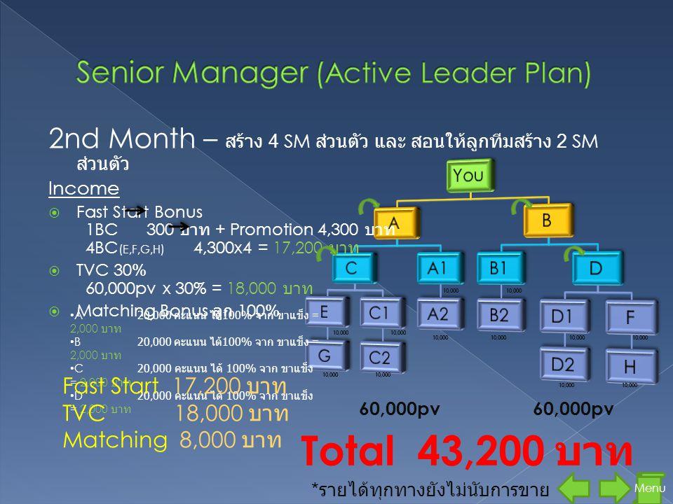 2nd Month – สร้าง 4 SM ส่วนตัว และ สอนให้ลูกทีมสร้าง 2 SM ส่วนตัว Income  Fast Start Bonus 1BC 300 บาท + Promotion 4,300 บาท 4BC ( E,F,G,H ) 4,300x4 = 17,200 บาท  TVC 30% 60,000pv x 30% = 18,000 บาท  Matching Bonus ลูก 100% 60,000pv 10,000 Menu • A20,000 คะแนน ได้ 100% จาก ขาแข็ง = 2,000 บาท • B20,000 คะแนน ได้ 100% จาก ขาแข็ง = 2,000 บาท • C20,000 คะแนน ได้ 100% จาก ขาแข็ง = 2,000 บาท • D20,000 คะแนน ได้ 100% จาก ขาแข็ง = 2,000 บาท Total 43,200 บาท * รายได้ทุกทางยังไม่นับการขาย Fast Start 17,200 บาท TVC 18,000 บาท Matching 8,000 บาท