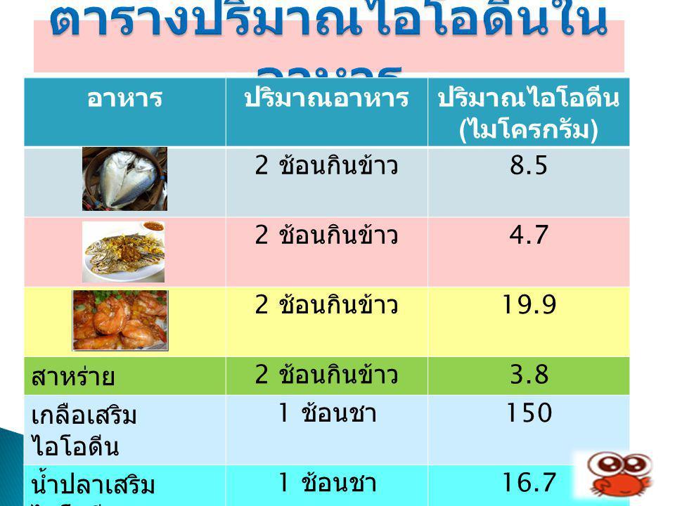 อาหารปริมาณอาหารปริมาณไอโอดีน ( ไมโครกรัม ) 2 ช้อนกินข้าว 8.5 2 ช้อนกินข้าว 4.7 2 ช้อนกินข้าว 19.9 สาหร่าย 2 ช้อนกินข้าว 3.8 เกลือเสริม ไอโอดีน 1 ช้อน