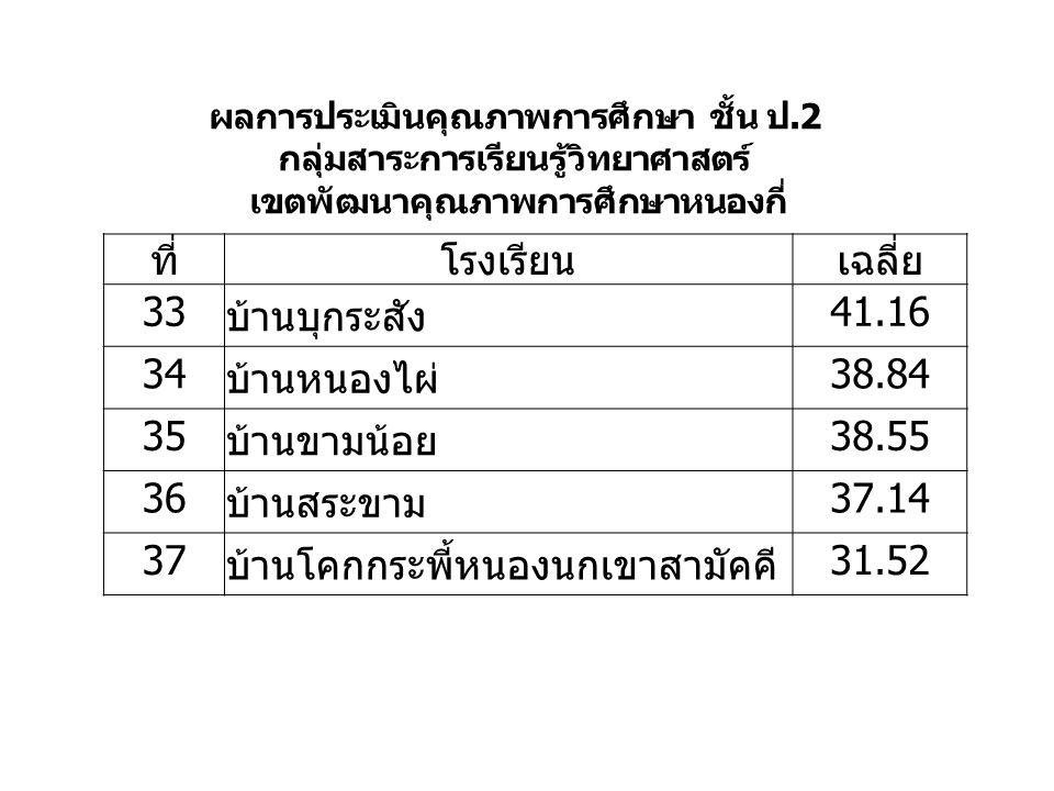 ที่โรงเรียนเฉลี่ย 33 บ้านบุกระสัง 41.16 34 บ้านหนองไผ่ 38.84 35 บ้านขามน้อย 38.55 36 บ้านสระขาม 37.14 37 บ้านโคกกระพี้หนองนกเขาสามัคคี 31.52 ผลการประเมินคุณภาพการศึกษา ชั้น ป.2 กลุ่มสาระการเรียนรู้วิทยาศาสตร์ เขตพัฒนาคุณภาพการศึกษาหนองกี่