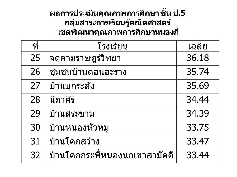ผลการประเมินคุณภาพการศึกษา ชั้น ป.5 กลุ่มสาระการเรียนรู้คณิตศาสตร์ เขตพัฒนาคุณภาพการศึกษาหนองกี่ ที่โรงเรียนเฉลี่ย 25จตุคามราษฎร์วิทยา36.18 26ชุมชนบ้านดอนอะราง35.74 27บ้านบุกระสัง35.69 28นิภาศิริ34.44 29บ้านสระขาม34.39 30บ้านหนองหัวหมู33.75 31บ้านโคกสว่าง33.47 32บ้านโคกกระพี้หนองนกเขาสามัคคี33.44