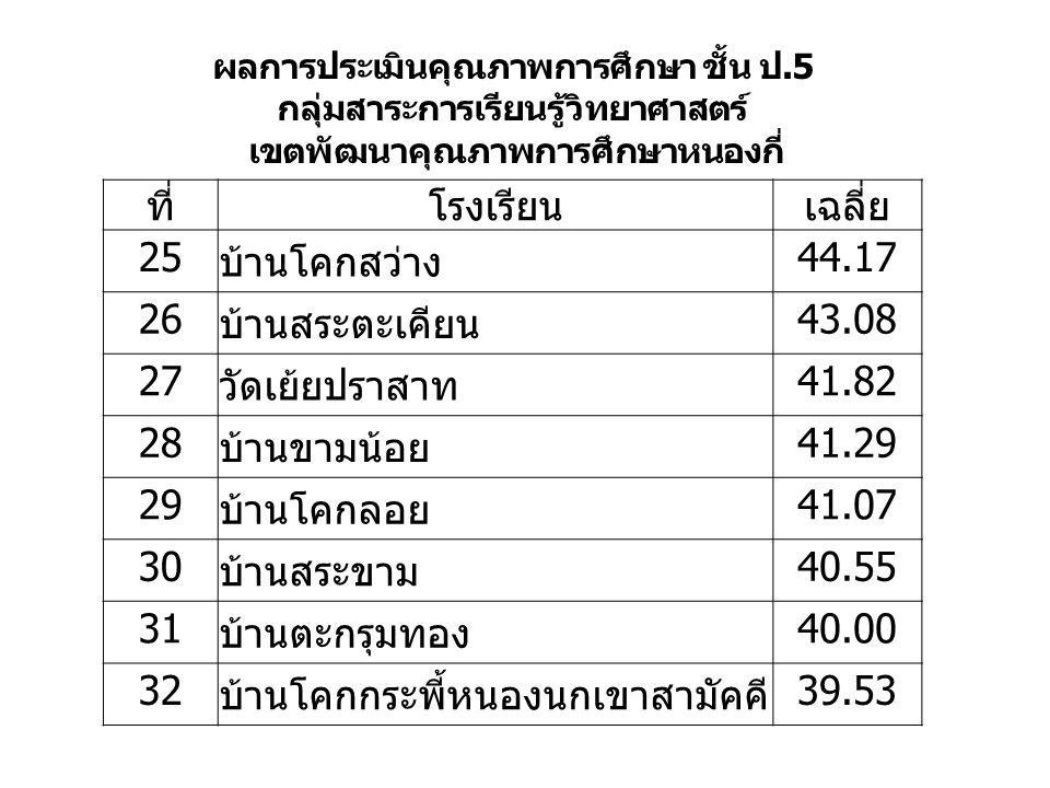 ที่โรงเรียนเฉลี่ย 25 บ้านโคกสว่าง 44.17 26 บ้านสระตะเคียน 43.08 27 วัดเย้ยปราสาท 41.82 28 บ้านขามน้อย 41.29 29 บ้านโคกลอย 41.07 30 บ้านสระขาม 40.55 31 บ้านตะกรุมทอง 40.00 32 บ้านโคกกระพี้หนองนกเขาสามัคคี 39.53 ผลการประเมินคุณภาพการศึกษา ชั้น ป.5 กลุ่มสาระการเรียนรู้วิทยาศาสตร์ เขตพัฒนาคุณภาพการศึกษาหนองกี่