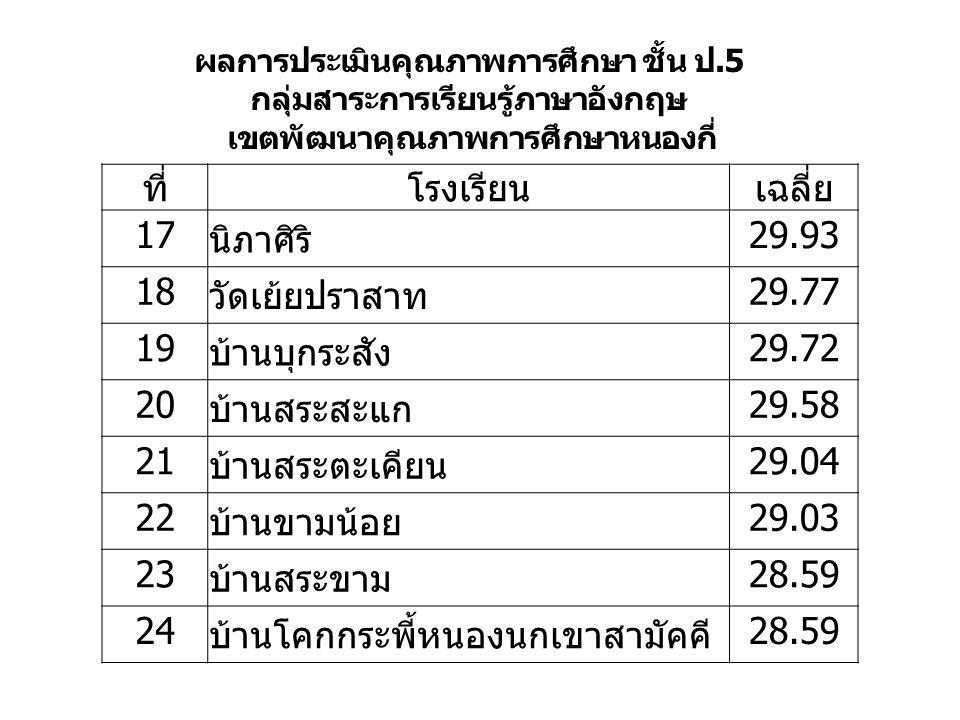 ที่โรงเรียนเฉลี่ย 17 นิภาศิริ 29.93 18 วัดเย้ยปราสาท 29.77 19 บ้านบุกระสัง 29.72 20 บ้านสระสะแก 29.58 21 บ้านสระตะเคียน 29.04 22 บ้านขามน้อย 29.03 23 บ้านสระขาม 28.59 24 บ้านโคกกระพี้หนองนกเขาสามัคคี 28.59 ผลการประเมินคุณภาพการศึกษา ชั้น ป.5 กลุ่มสาระการเรียนรู้ภาษาอังกฤษ เขตพัฒนาคุณภาพการศึกษาหนองกี่