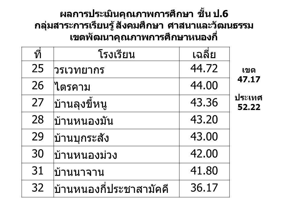 ผลการประเมินคุณภาพการศึกษา ชั้น ป.6 กลุ่มสาระการเรียนรู้ สังคมศึกษา ศาสนาและวัฒนธรรม เขตพัฒนาคุณภาพการศึกษาหนองกี่ ที่โรงเรียนเฉลี่ย 25 วรเวทยากร 44.72 26 ไตรคาม 44.00 27 บ้านลุงขี้หนู 43.36 28 บ้านหนองมัน 43.20 29 บ้านบุกระสัง 43.00 30 บ้านหนองม่วง 42.00 31 บ้านนาจาน 41.80 32 บ้านหนองกี่ประชาสามัคคี 36.17 เขต 47.17 ประเทศ 52.22