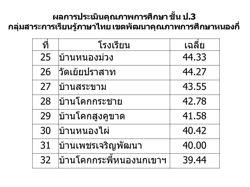 ผลการประเมินคุณภาพการศึกษา ชั้น ป.3 กลุ่มสาระการเรียนรู้ภาษาไทย เขตพัฒนาคุณภาพการศึกษาหนองกี่ ที่โรงเรียนเฉลี่ย 25บ้านหนองม่วง44.33 26วัดเย้ยปราสาท44.27 27บ้านสระขาม43.55 28บ้านโคกกระชาย42.78 29บ้านโคกสูงคูขาด41.58 30บ้านหนองไผ่40.42 31บ้านเพชรเจริญพัฒนา40.00 32บ้านโคกกระพี้หนองนกเขาฯ39.44