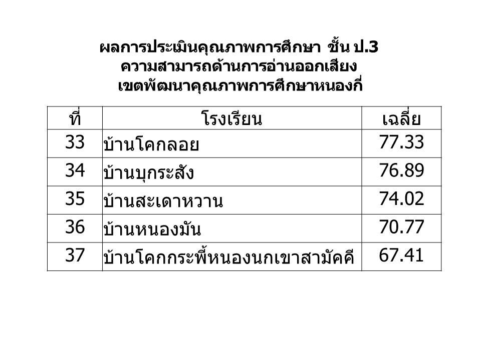 ที่โรงเรียนเฉลี่ย 33 บ้านโคกลอย 77.33 34 บ้านบุกระสัง 76.89 35 บ้านสะเดาหวาน 74.02 36 บ้านหนองมัน 70.77 37 บ้านโคกกระพี้หนองนกเขาสามัคคี 67.41 ผลการประเมินคุณภาพการศึกษา ชั้น ป.3 ความสามารถด้านการอ่านออกเสียง เขตพัฒนาคุณภาพการศึกษาหนองกี่