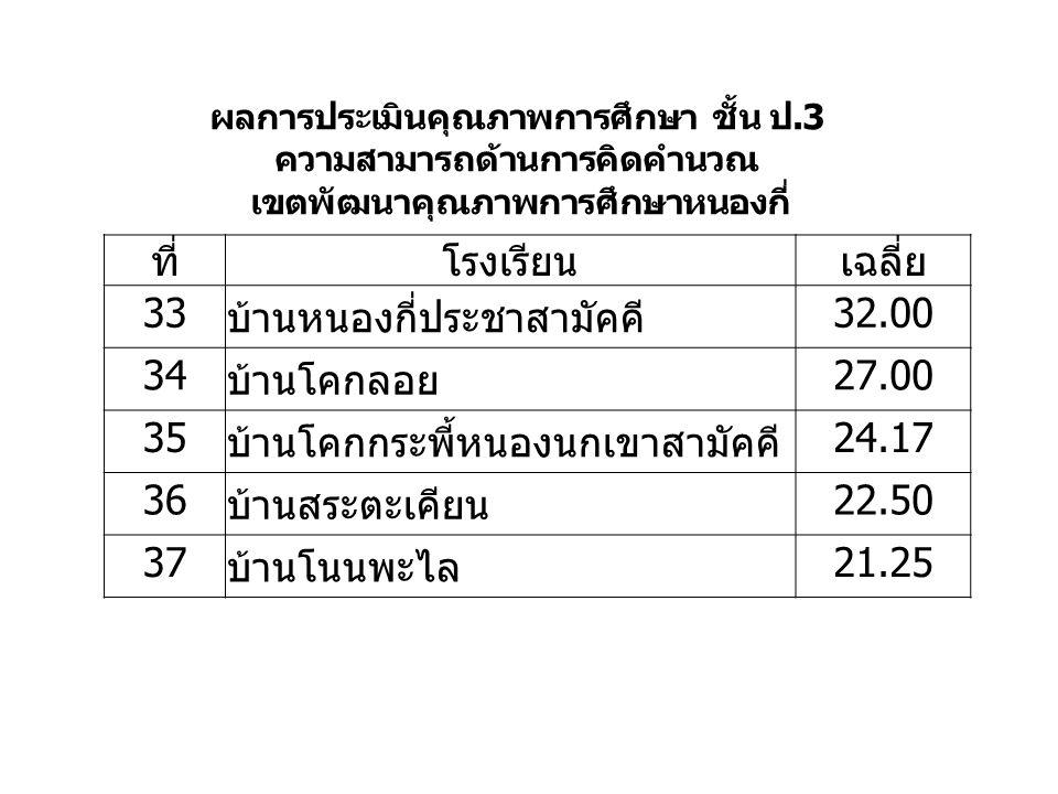 ที่โรงเรียนเฉลี่ย 33 บ้านหนองกี่ประชาสามัคคี 32.00 34 บ้านโคกลอย 27.00 35 บ้านโคกกระพี้หนองนกเขาสามัคคี 24.17 36 บ้านสระตะเคียน 22.50 37 บ้านโนนพะไล 21.25 ผลการประเมินคุณภาพการศึกษา ชั้น ป.3 ความสามารถด้านการคิดคำนวณ เขตพัฒนาคุณภาพการศึกษาหนองกี่