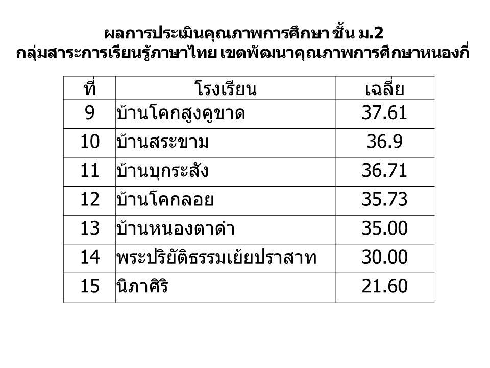 ผลการประเมินคุณภาพการศึกษา ชั้น ม.2 กลุ่มสาระการเรียนรู้ภาษาไทย เขตพัฒนาคุณภาพการศึกษาหนองกี่ ที่โรงเรียนเฉลี่ย 9บ้านโคกสูงคูขาด37.61 10บ้านสระขาม36.9 11บ้านบุกระสัง36.71 12บ้านโคกลอย35.73 13บ้านหนองตาดำ35.00 14พระปริยัติธรรมเย้ยปราสาท30.00 15นิภาศิริ21.60