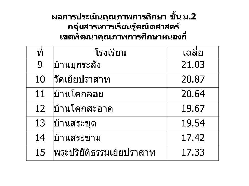ที่โรงเรียนเฉลี่ย 9บ้านบุกระสัง21.03 10วัดเย้ยปราสาท20.87 11บ้านโคกลอย20.64 12บ้านโคกสะอาด19.67 13บ้านสระขุด19.54 14บ้านสระขาม17.42 15พระปริยัติธรรมเย้ยปราสาท17.33 ผลการประเมินคุณภาพการศึกษา ชั้น ม.2 กลุ่มสาระการเรียนรู้คณิตศาสตร์ เขตพัฒนาคุณภาพการศึกษาหนองกี่