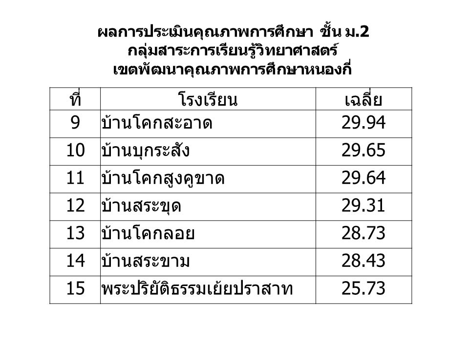 ที่โรงเรียนเฉลี่ย 9บ้านโคกสะอาด29.94 10บ้านบุกระสัง29.65 11บ้านโคกสูงคูขาด29.64 12บ้านสระขุด29.31 13บ้านโคกลอย28.73 14บ้านสระขาม28.43 15พระปริยัติธรรมเย้ยปราสาท25.73 ผลการประเมินคุณภาพการศึกษา ชั้น ม.2 กลุ่มสาระการเรียนรู้วิทยาศาสตร์ เขตพัฒนาคุณภาพการศึกษาหนองกี่