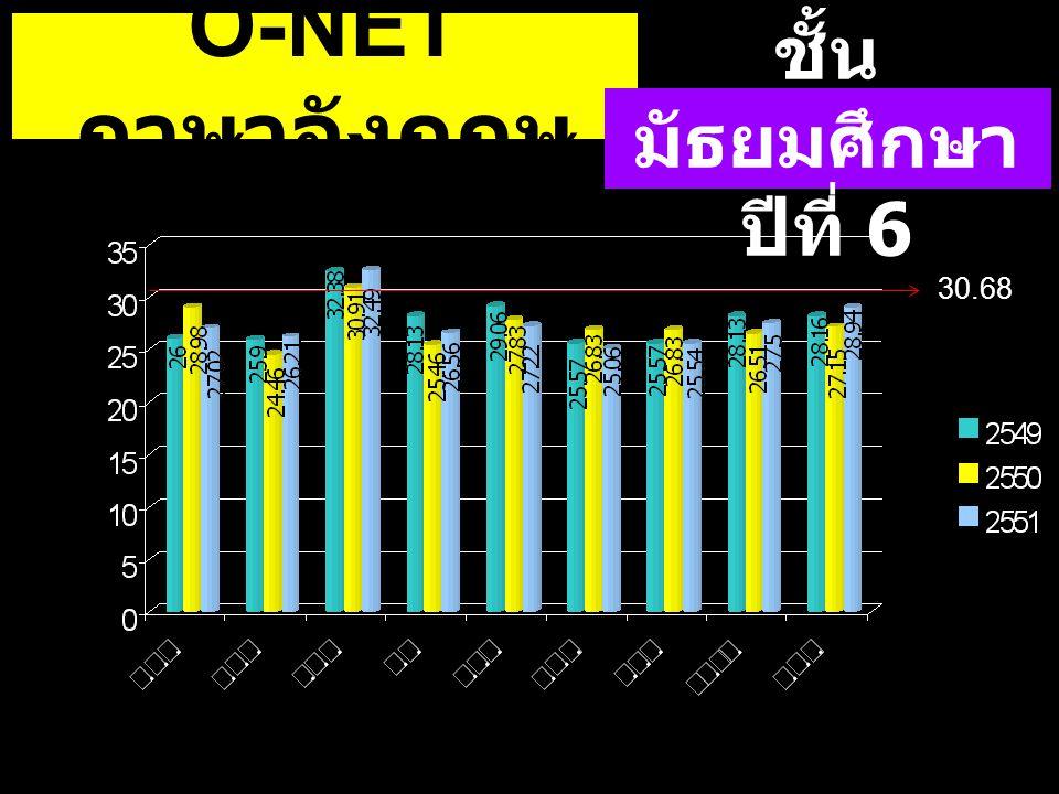 30.68 O-NET ภาษาอังกฤษ ชั้น มัธยมศึกษา ปีที่ 6 30.68