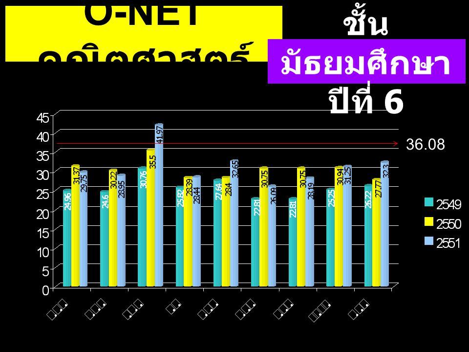36.08 O-NET คณิตศาสตร์ ชั้น มัธยมศึกษา ปีที่ 6 36.08