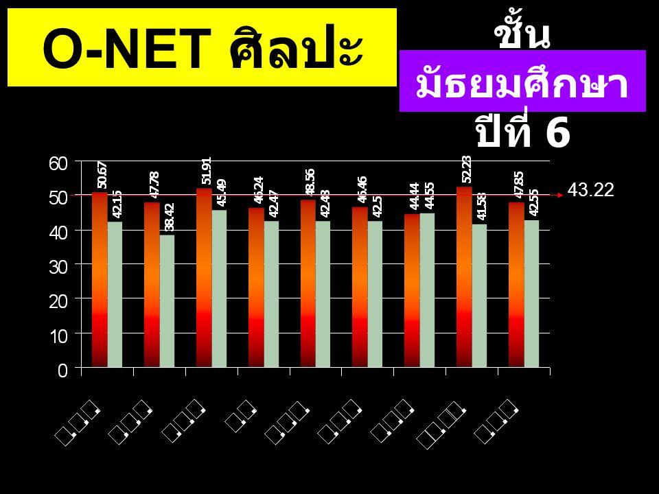 43.22 ชั้น มัธยมศึกษา ปีที่ 6 O-NET ศิลปะ