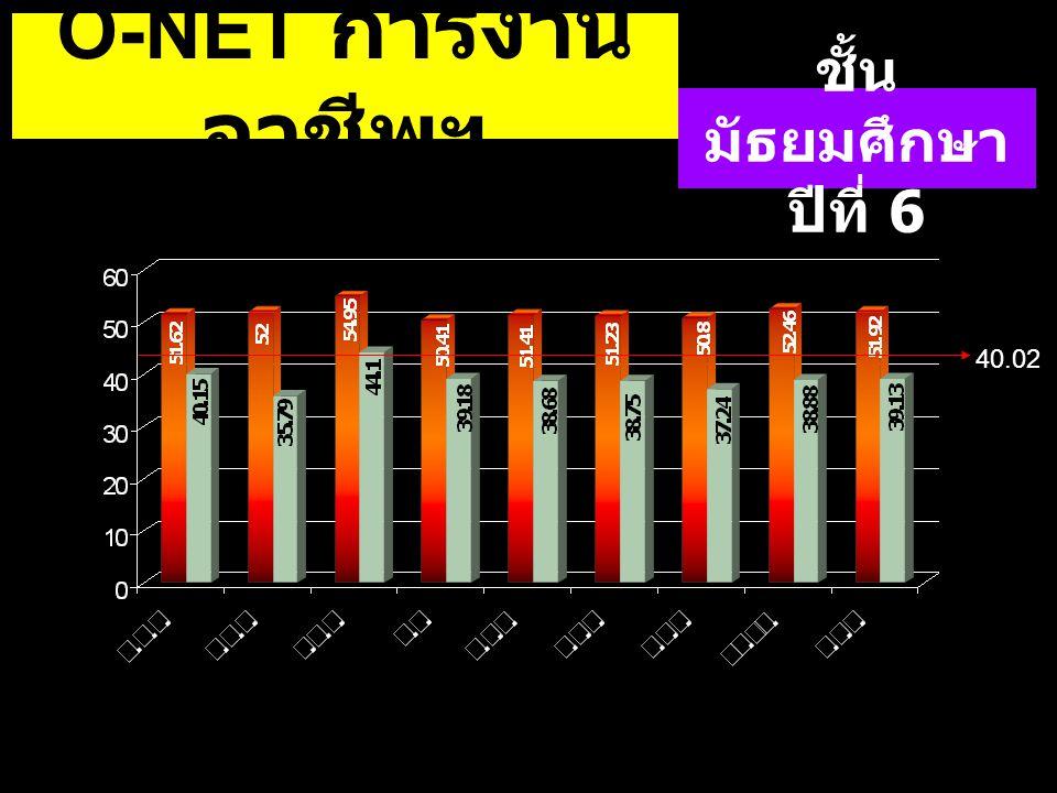 40.02 O-NET การงาน อาชีพฯ ชั้น มัธยมศึกษา ปีที่ 6 40.02
