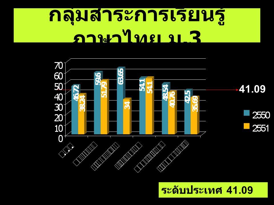 56.79 ชั้น มัธยมศึกษาปี ที่ 6 O-NET สุข ศึกษา 56.79