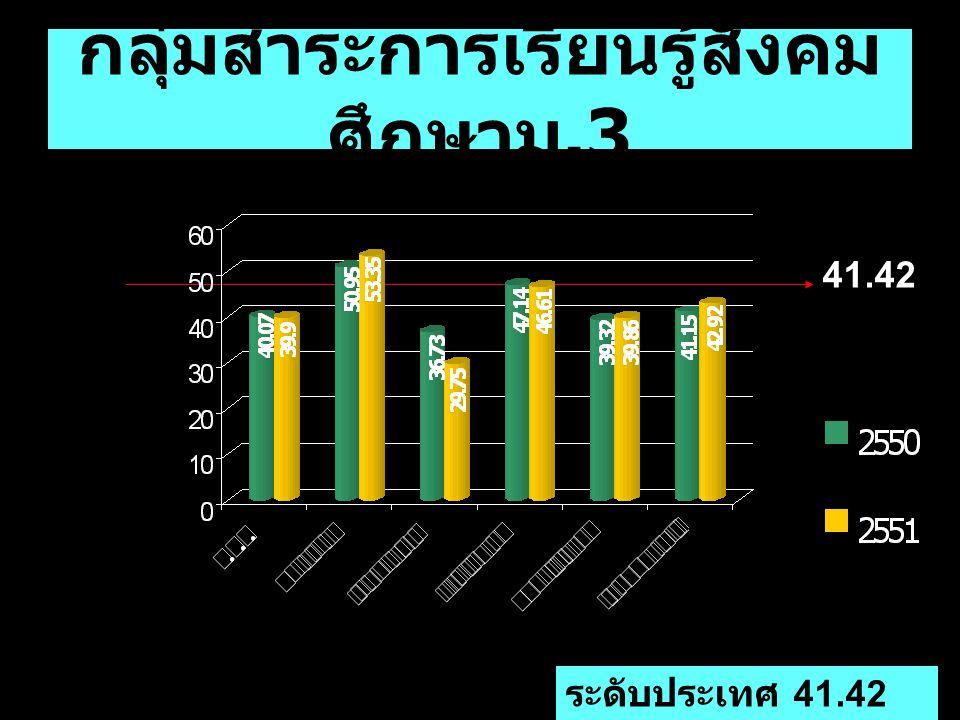 กลุ่มสาระการเรียนรู้สังคม ศึกษาม.3 ระดับประเทศ 41.42 41.42