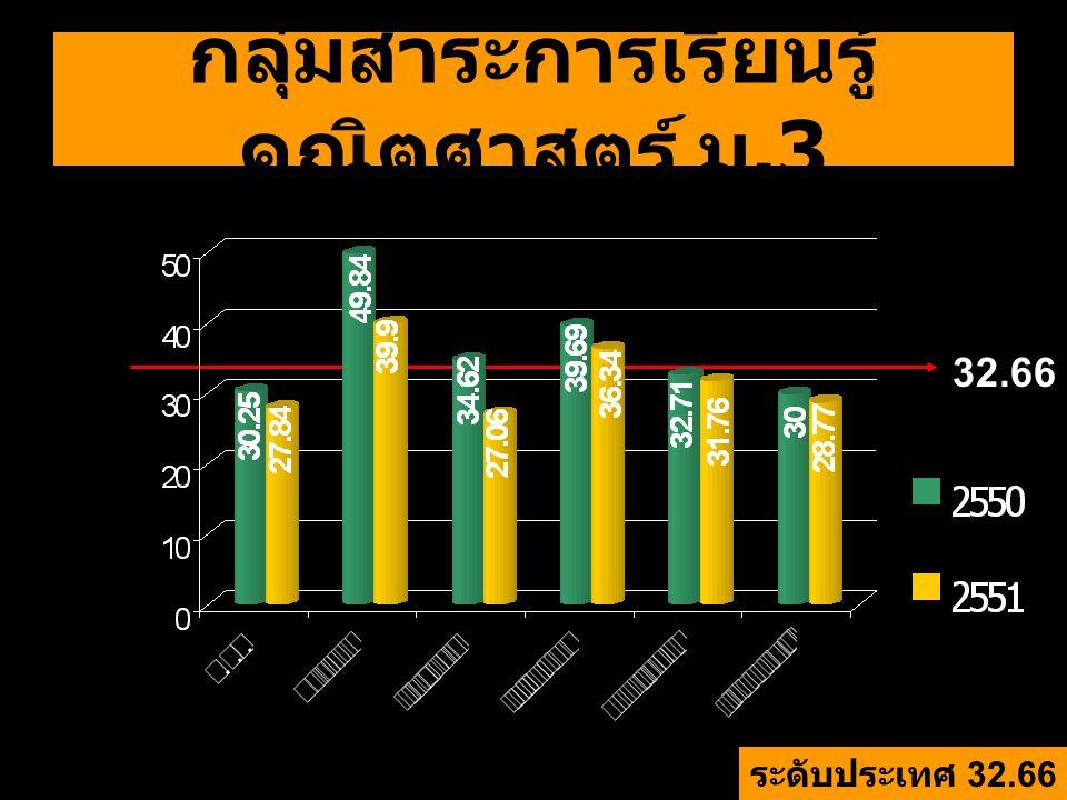 กลุ่มสาระการเรียนรู้ คณิตศาสตร์ ม.3 ระดับประเทศ 32.66 32.66