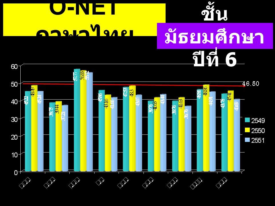O-NET ภาษาไทย ชั้น มัธยมศึกษา ปีที่ 6
