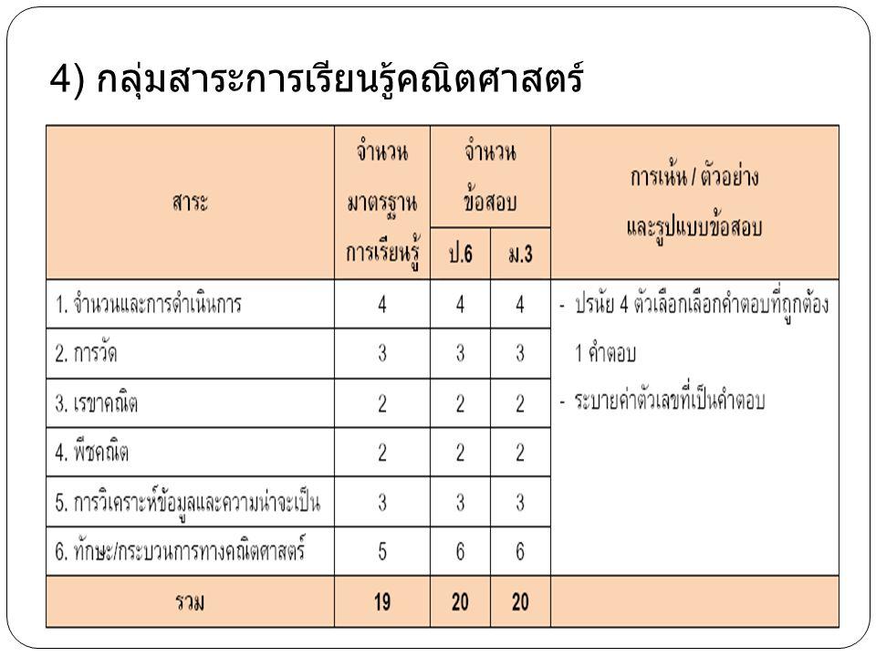 ข้อสอบฉบับสั้น ปี พ.ศ. 2553 สทศ. เปลี่ยนจำนวนและรูปแบบของข้อสอบ O-NET ป.6 และ ม.3 เป็นฉบับสั้น 1.