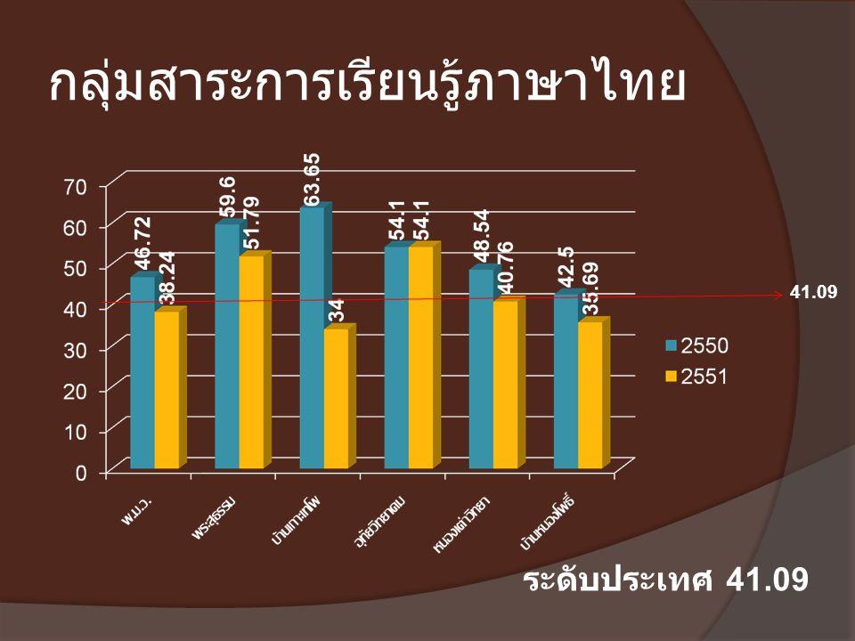 กลุ่มสาระการเรียนรู้ภาษาไทย 41.09 ระดับประเทศ 41.09