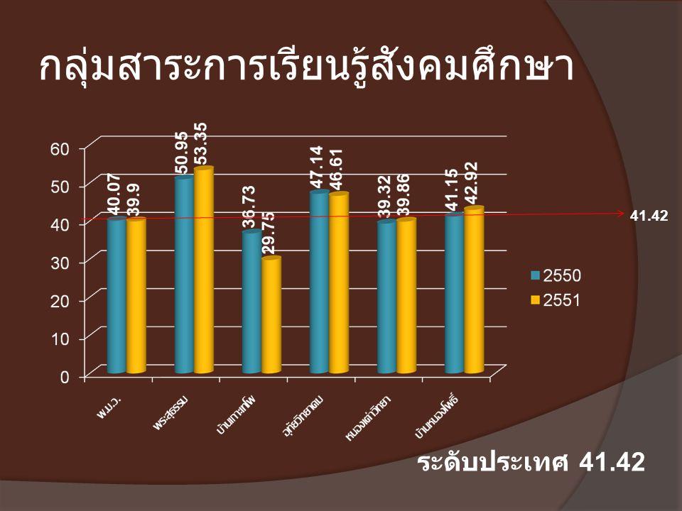 กลุ่มสาระการเรียนรู้สังคมศึกษา 41.42 ระดับประเทศ 41.42