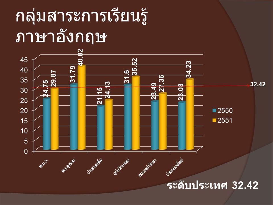 กลุ่มสาระการเรียนรู้ ภาษาอังกฤษ 32.42 ระดับประเทศ 32.42