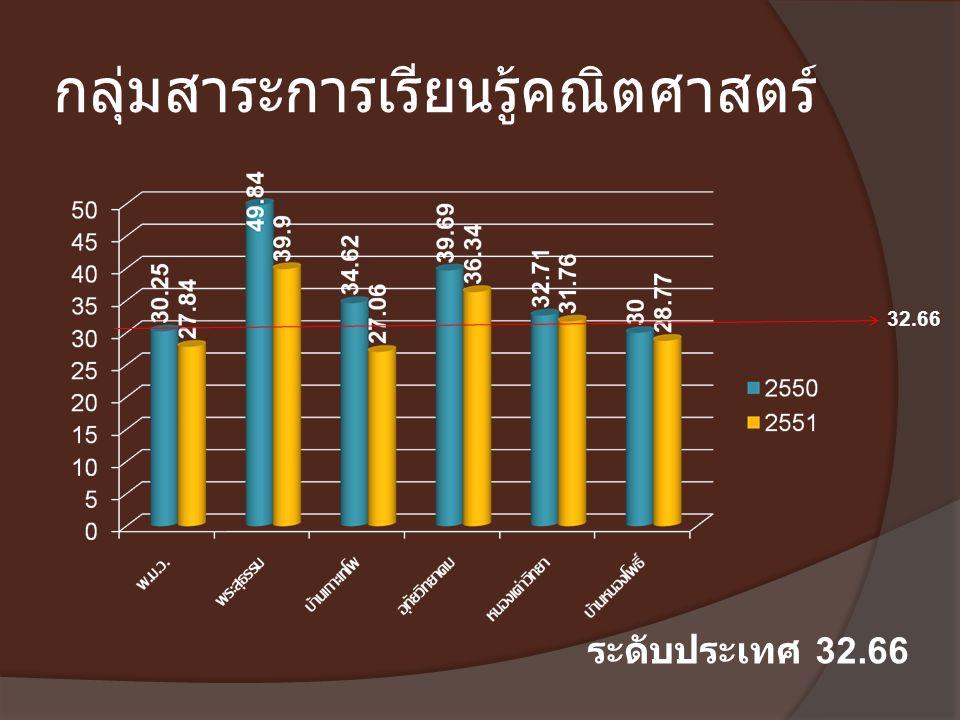 กลุ่มสาระการเรียนรู้คณิตศาสตร์ 32.66 ระดับประเทศ 32.66