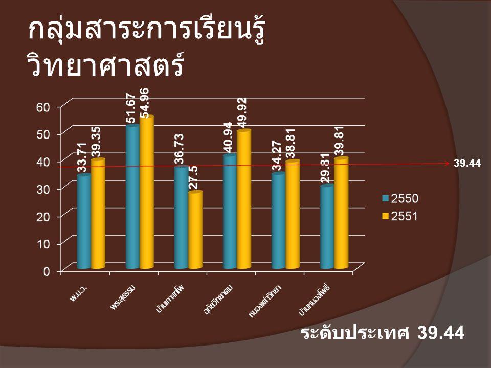 กลุ่มสาระการเรียนรู้ วิทยาศาสตร์ 39.44 ระดับประเทศ 39.44