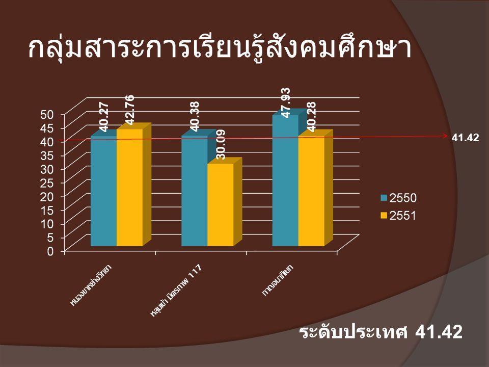 กลุ่มสาระการเรียนรู้สังคมศึกษา ระดับประเทศ 41.42 41.42