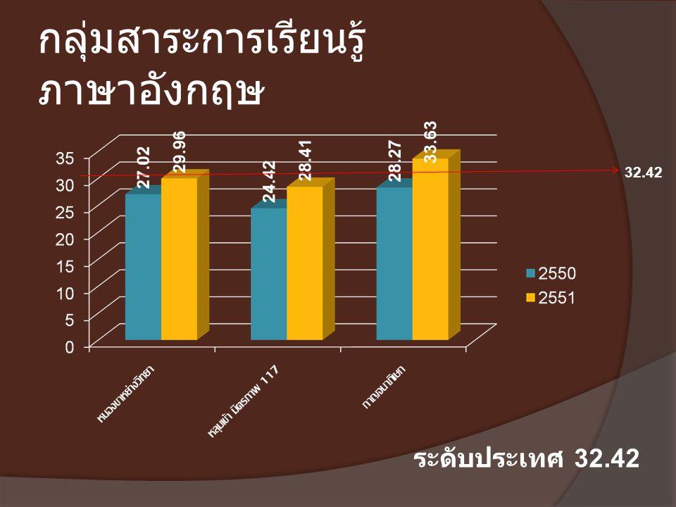 กลุ่มสาระการเรียนรู้ ภาษาอังกฤษ ระดับประเทศ 32.42 32.42