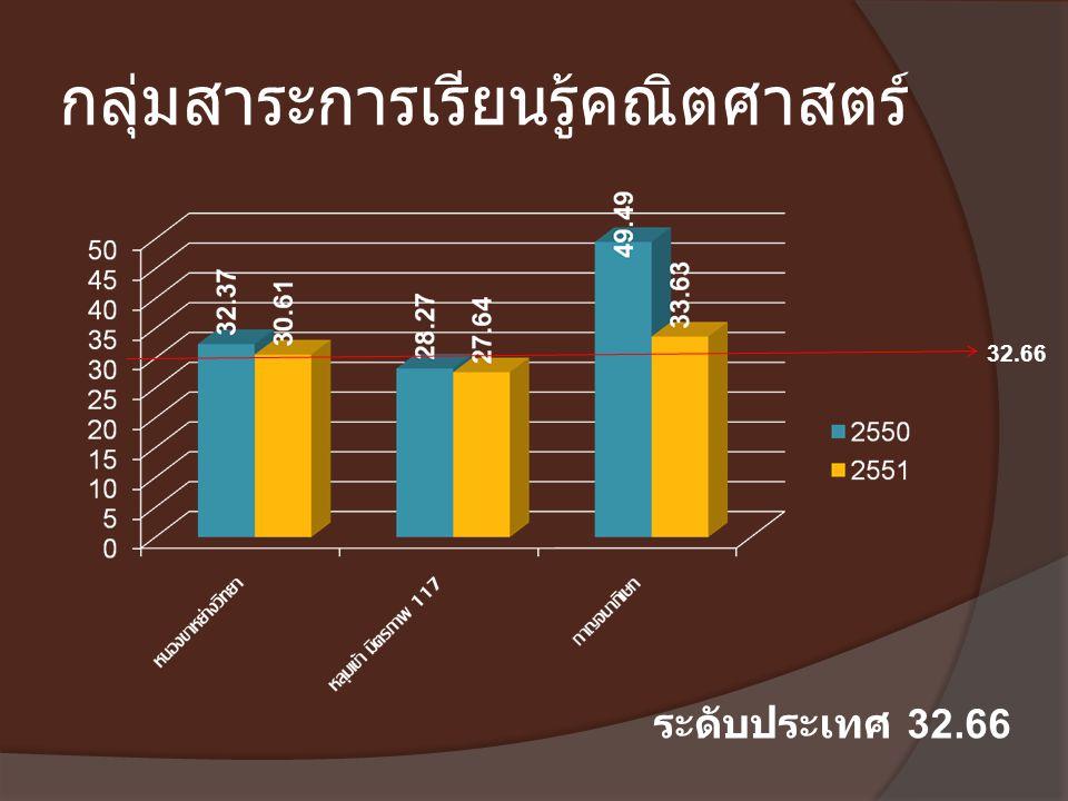 กลุ่มสาระการเรียนรู้คณิตศาสตร์ ระดับประเทศ 32.66 32.66