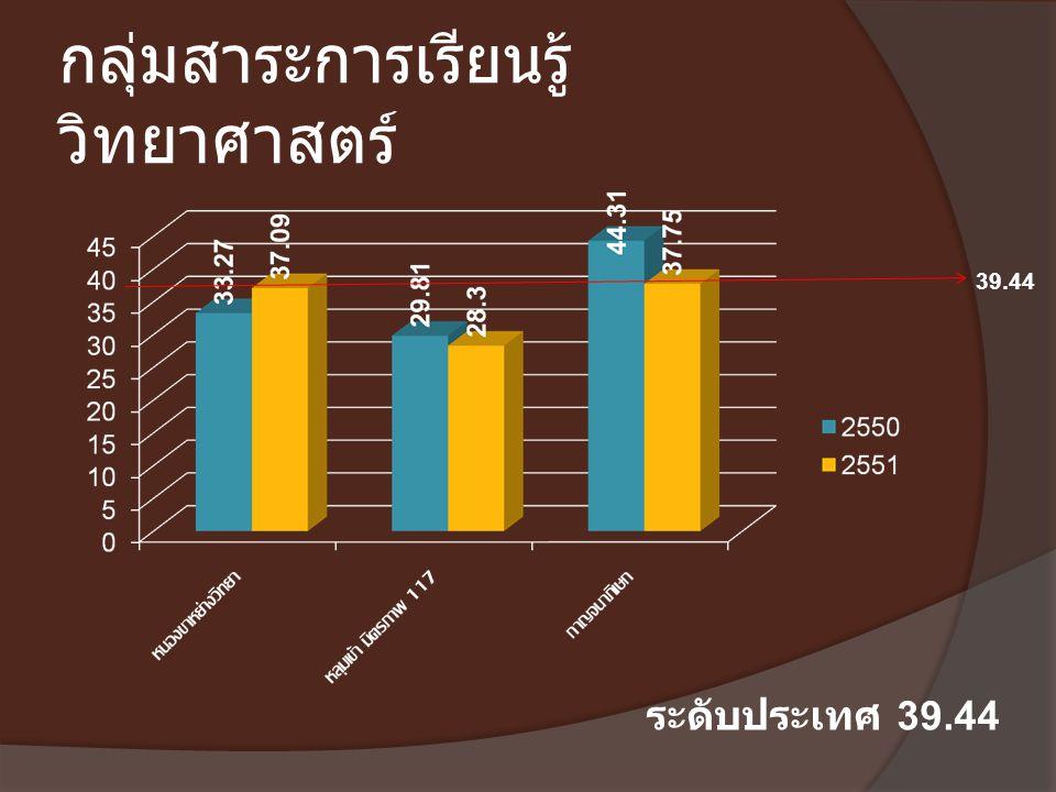 กลุ่มสาระการเรียนรู้ วิทยาศาสตร์ ระดับประเทศ 39.44 39.44